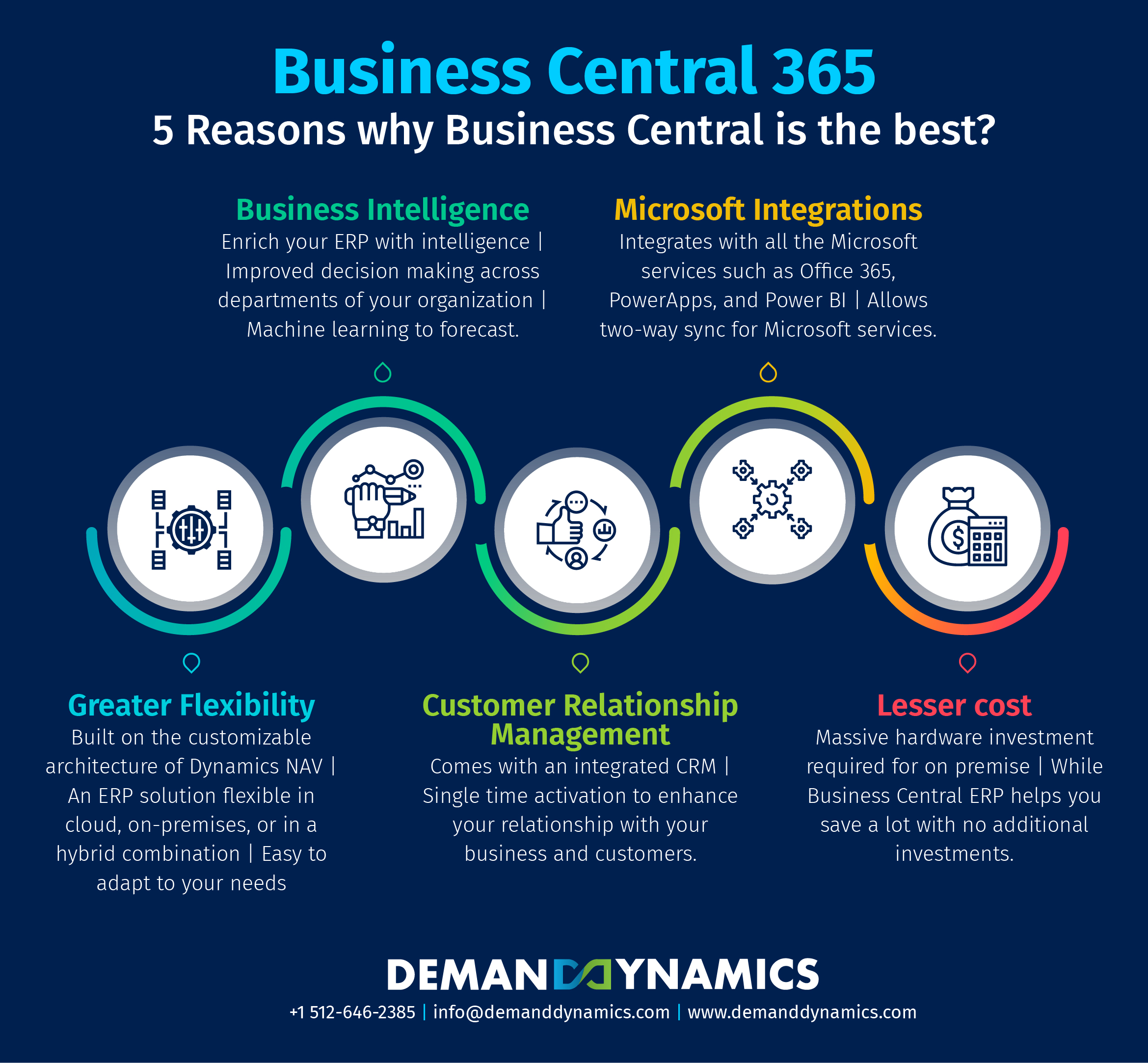 Why Dynamics 365 Business Central is the Best?