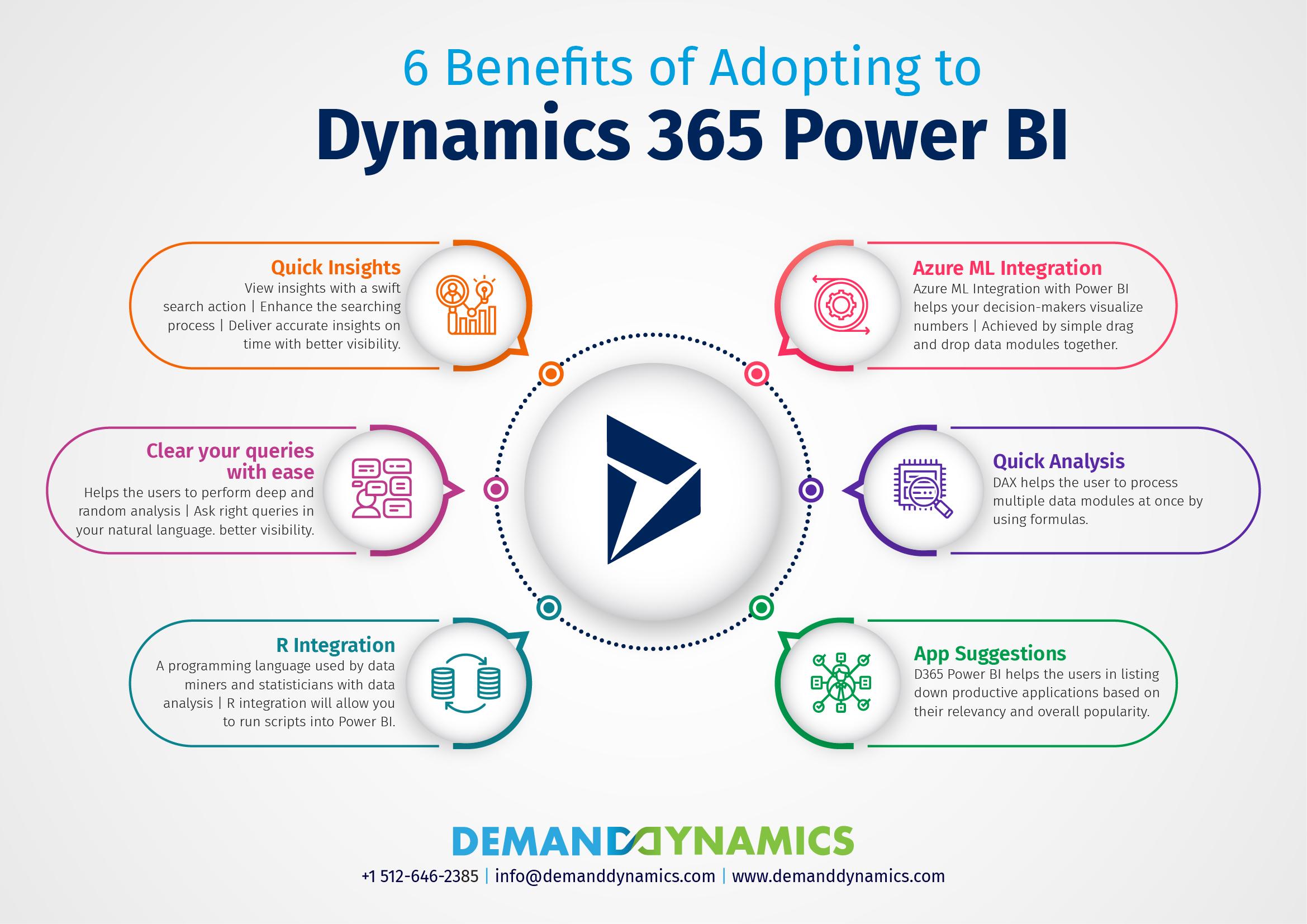Dynamics 365 Power BI Benefits