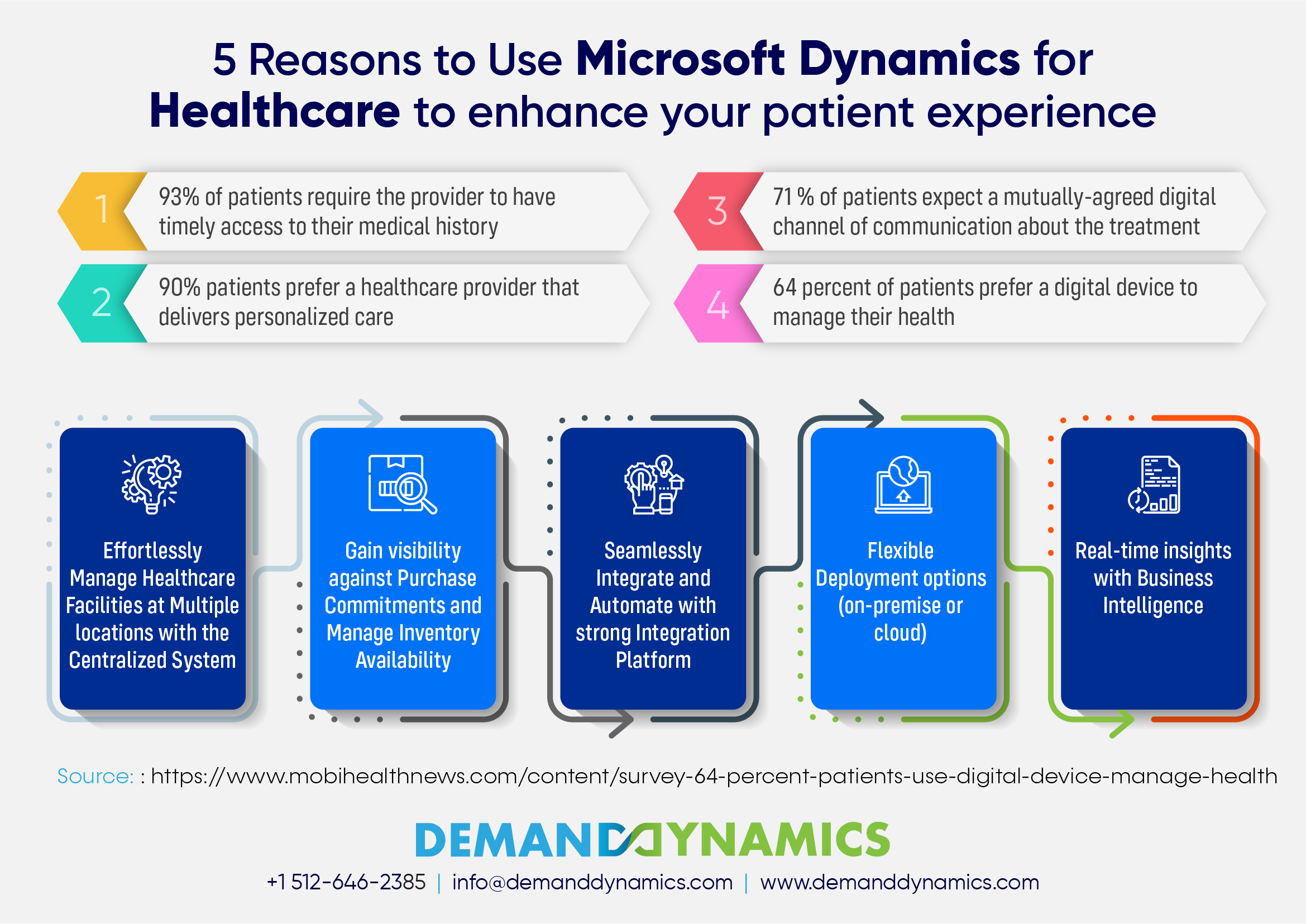 Dynamics CRM for Healthcare