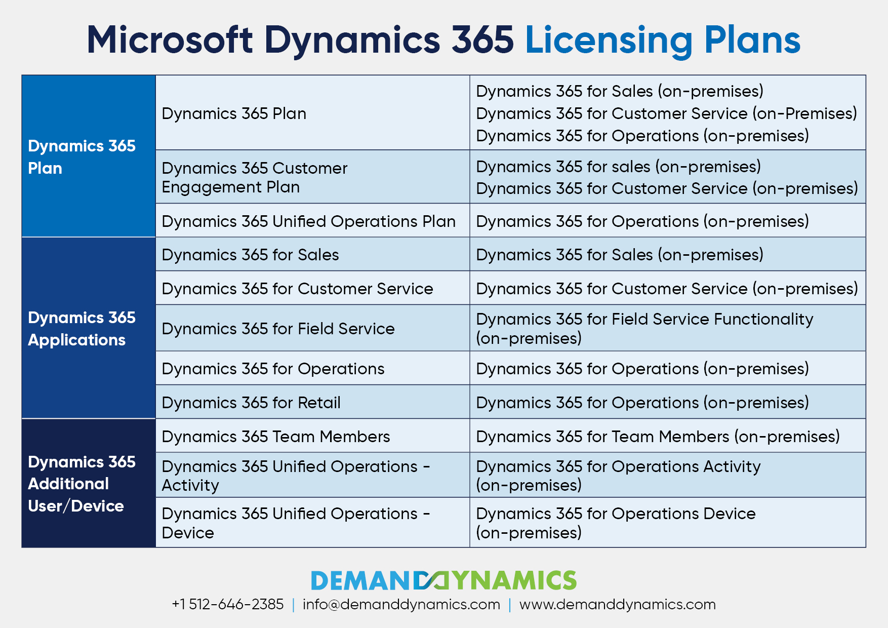 Microsoft Dynamics 365 Licensing Plans