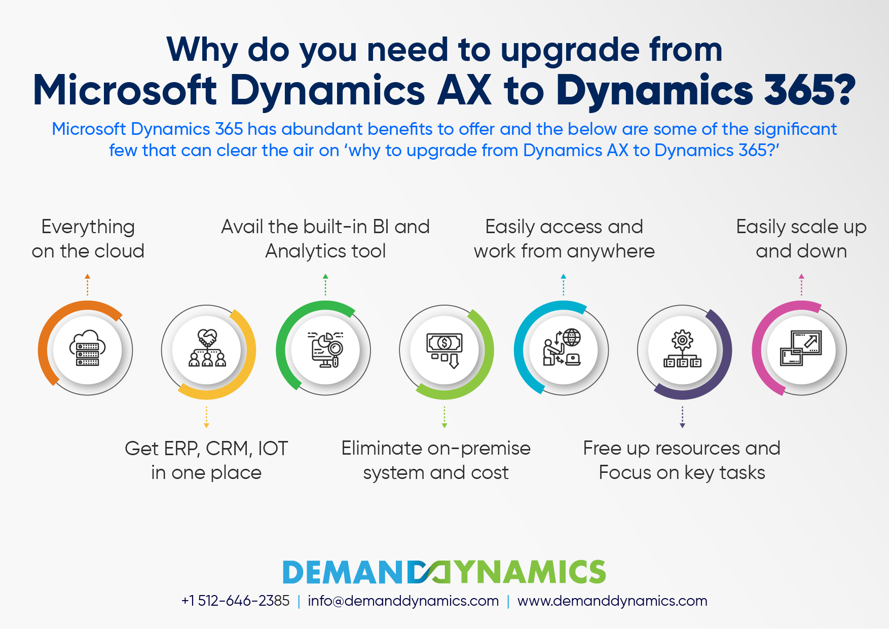Upgrading from Dynamics AX to Dynamics 365