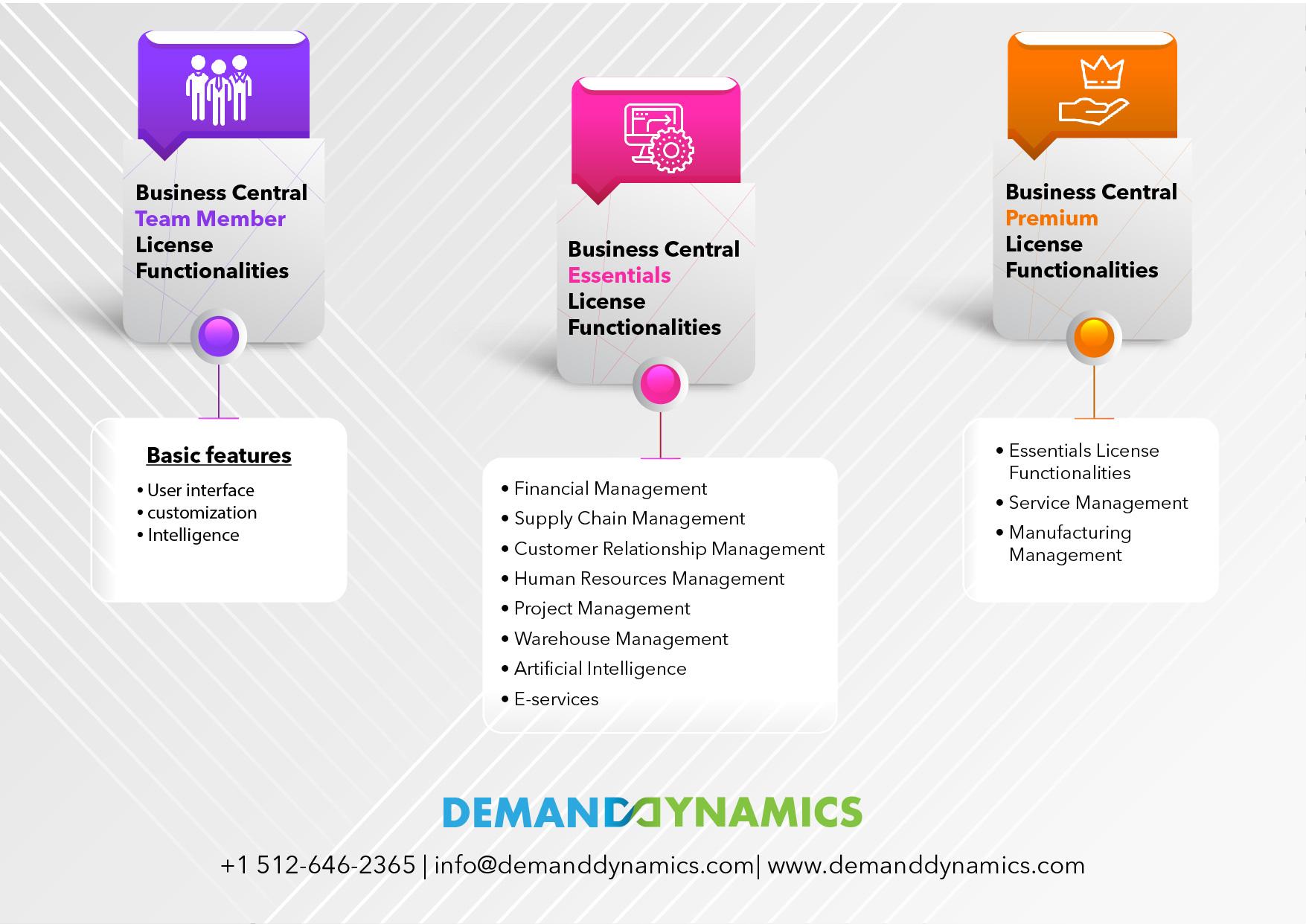 Dynamics 365 Business Central Licensing Models