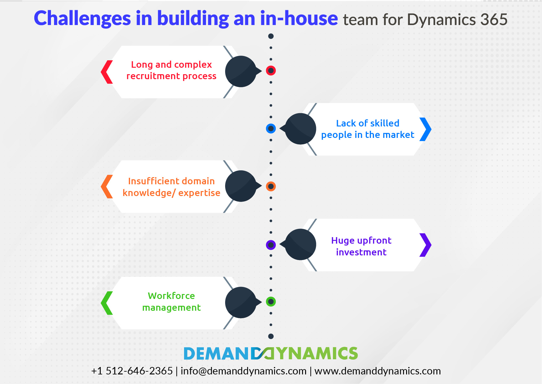 Challenges in building an in-house team