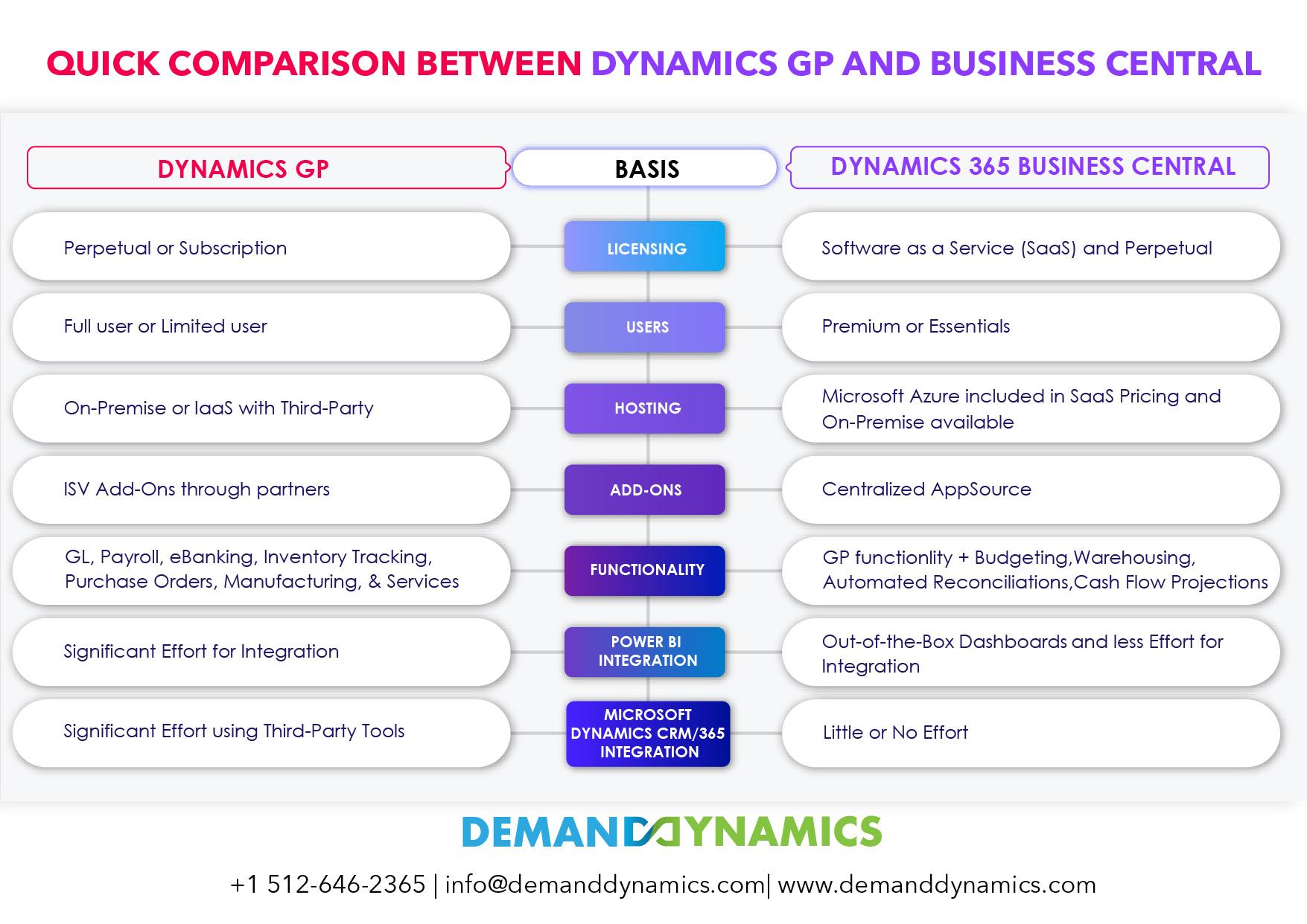 Dynamics GP vs Business Central Comparison infographic