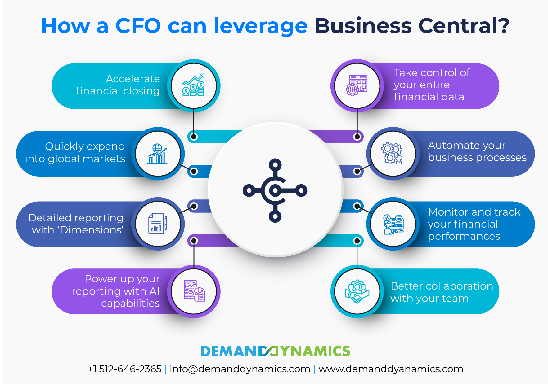 How Can CFOs Leverage Microsoft Dynamics 365 Business Central Capabilities?