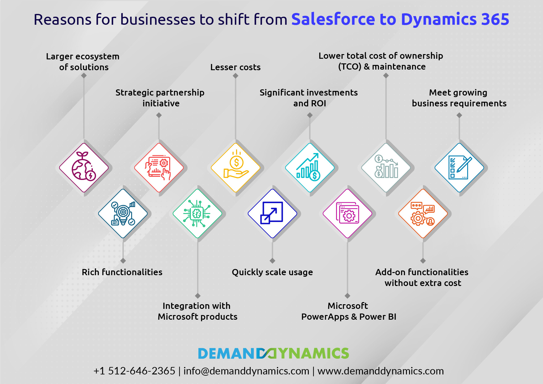 Migrate from Salesforce to Dynamics 365