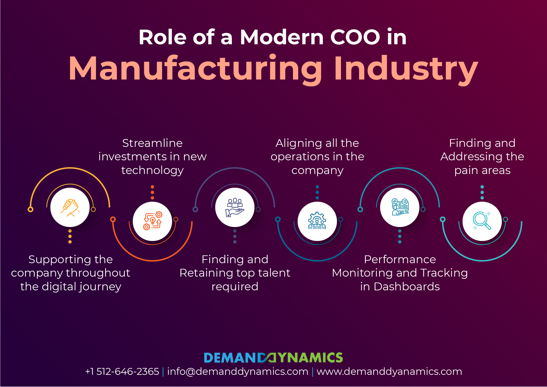 Roles of COO in Manufacturing Industry