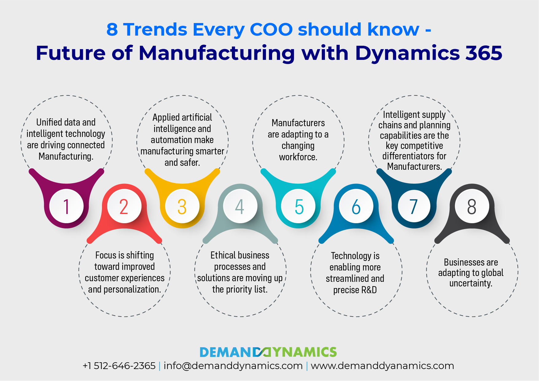 Trends of COO in Manufacturing Industry