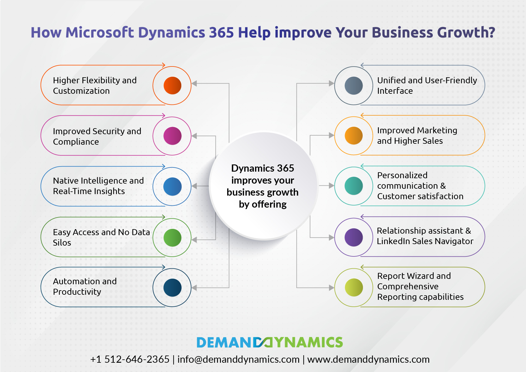 Business Growth with Microsoft Dynamics 365