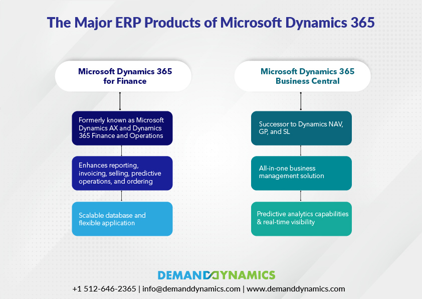 Major ERP products of Microsoft Dynamics in 2021