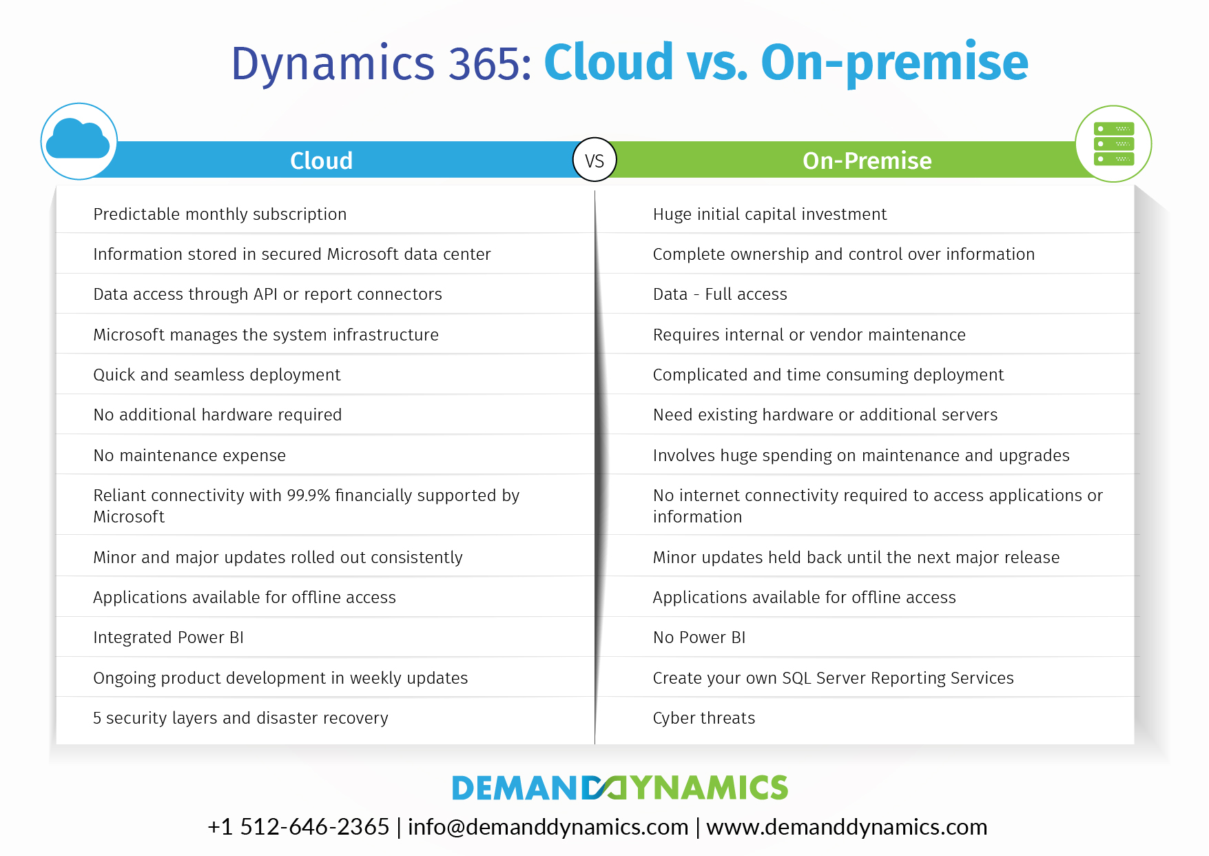 Comparison Chart Between Cloud and On-premise