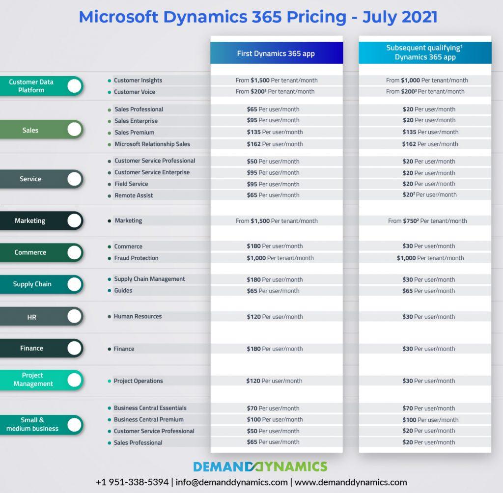 Microsoft Dynamics 365 Pricing
