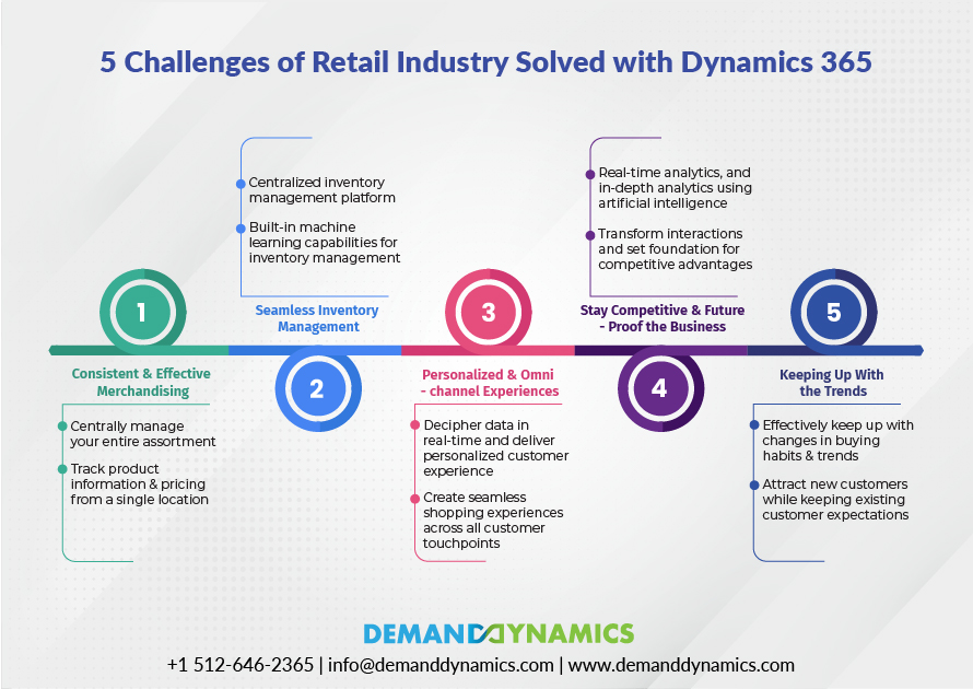 Challenges Faced By Dynamics 365 Retail