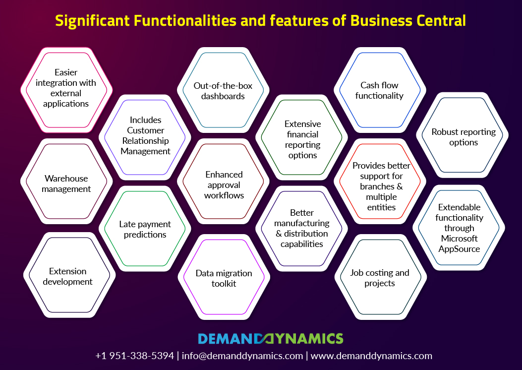 Significant Functionalities and features of Business Central