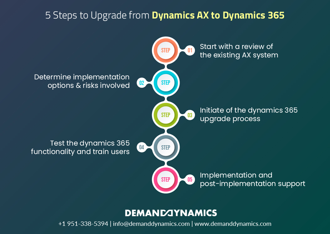 Steps to Migrate from Dynamics AX- to Dynamics 365