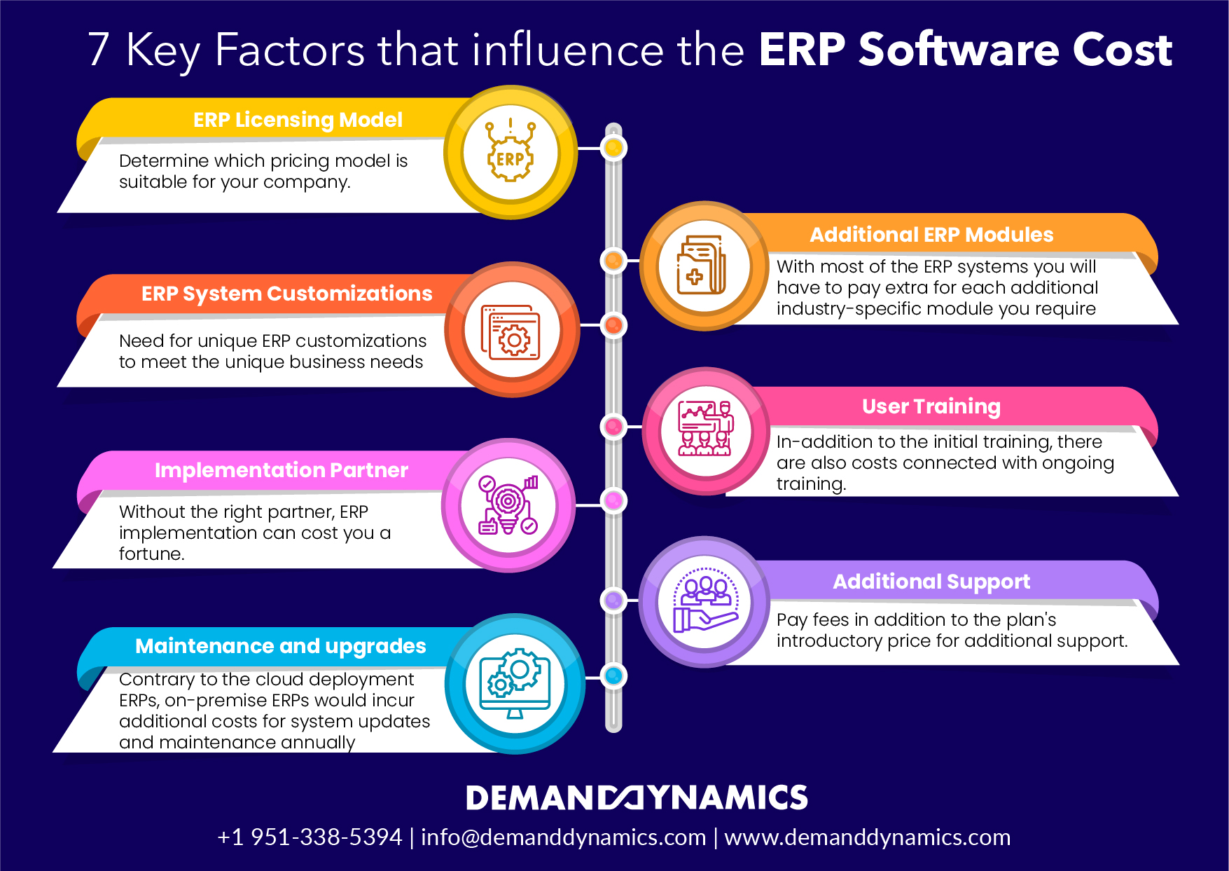 7 Key Factors that influence the ERP Software Cost