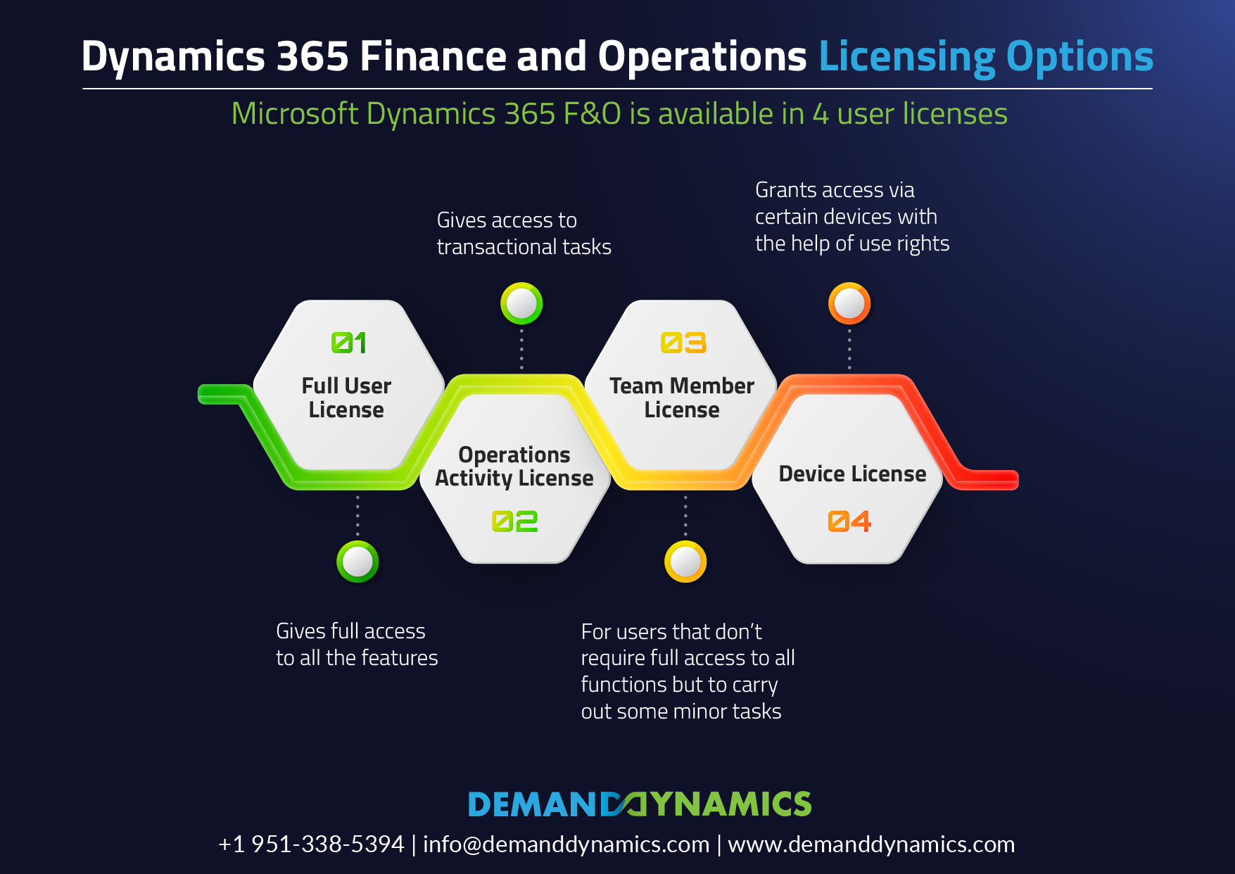 Dynamics 365 Finance and Operations Licensing Options